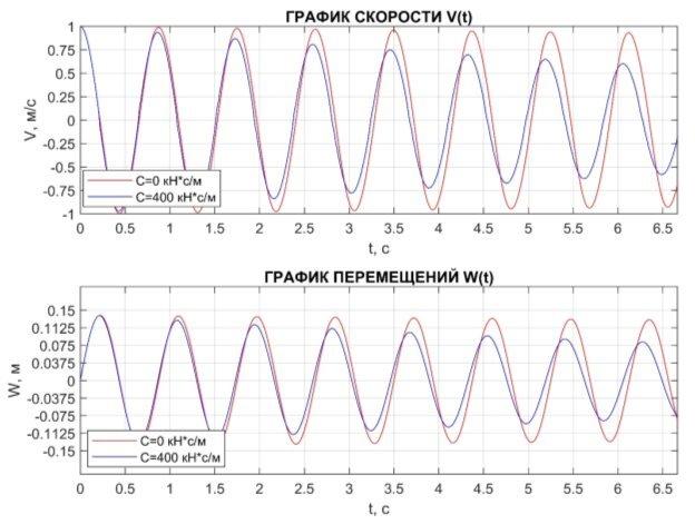 E:\Учеба\Магистратура\ДИССЕРТАЦИЯ\3-я статья\График перемещений и скорости.jpg