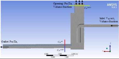 Расчетная область модели КГН. Начальные и граничные условия. Сечения фиксации результатов