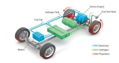 Обзор технологии водородного топливного элемента FCEV