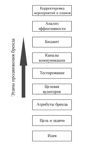 C:\Users\User\Desktop\для диплома\этапы брендинга.png