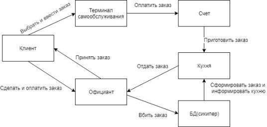 C:\Users\User\Desktop\ПИС лабы\лаба2\Последняя диаграмма.jpg
