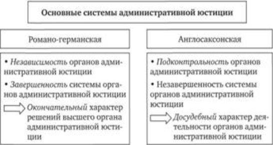 Основные системы административной юстиции