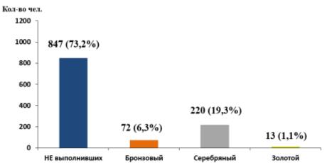 Результаты выполнения нормативов Комплекса ГТО, I ступень (возрастная группа от 6 до 8 лет), мальчики
