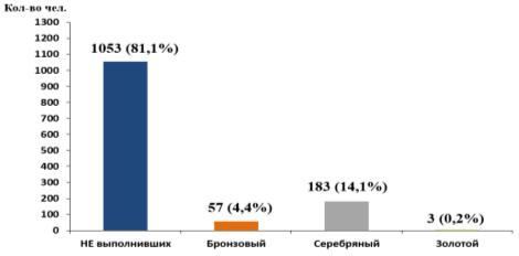 Результаты выполнения нормативов Комплекса ГТО, II ступень (возрастная группа от 9 до 10 лет), мальчики