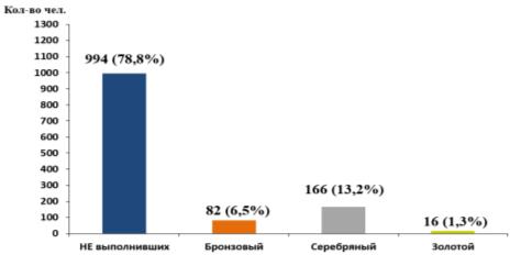 Результаты выполнения нормативов Комплекса ГТО, II ступень (возрастная группа от 9 до 10 лет), девочки