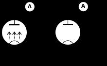 Термоэлектронная эмиссия — Википедия