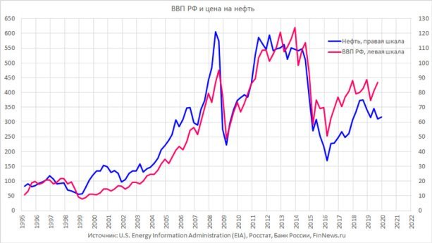 ВВП РФ и цена на нефть в 1995-2020 годах График использован в статье: <a href=http://www.finnews.ru/cur_an.php?idnws=27155 title=Кризис 2020. Что происходит с долларом и рублём? Пора покупать валюту? Или пора продавать валюту? target=new 2020. Что происходит с долларом и рублём? Пора покупать валюту? Или пора продавать валюту?</a>