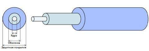 Оптическое волокно (оптоволокно)