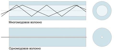 Типы оптического волокна, многомодовое, одномодовое