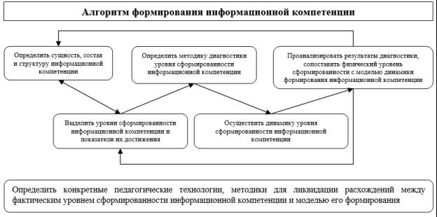 Алгоритм формирования информационной компетенции