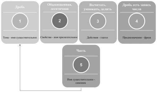 Алгоритм составления синквейна на примере математического понятия «Дробь»