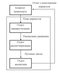 D:\Универ МАГИСТРАТУРА\Интегрированная логистика\схема внутри компании Р2.png
