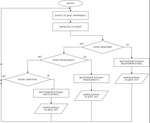 Блок-схемы диалогового интерфейса