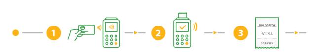 Этапы оплаты проезда в транспорте банковской картой