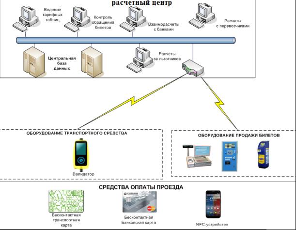 Схема информационных потоков внутри логистической системы предприятия (расчетного центра)