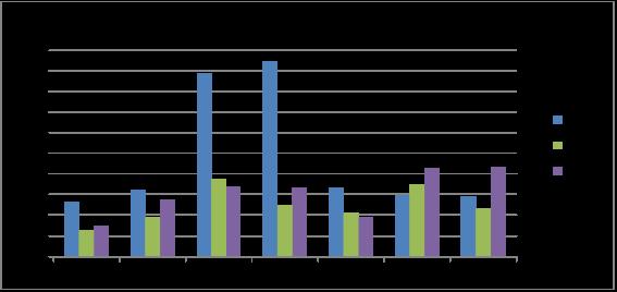 Содержания свинца (в мг/кг) в различных регионах города за 2013–2015 гг.