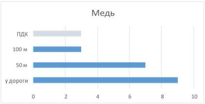 Содержание подвижных форм тяжелых металлов на различном расстоянии от автомагистрали в сравнении с ПДК на посту № 3