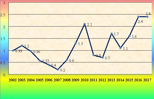 Динамика кожного лейшманиоза в Республике Узбекистан 2002-2017 (на 100 000 населения)