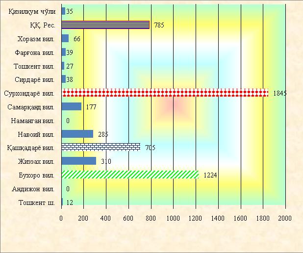 Заболеваемость кожным лейшманиозом в Республике Узбекистан за 2002-2017 годы (в абсолютных цифрах)