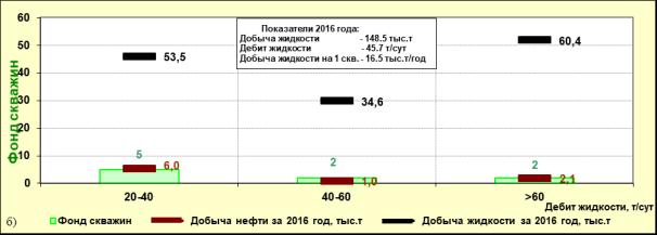 Распределение уплотняющего фонда наклонно-направленных скважин по обводненности, дебитам нефти (а) и жидкости (б). Камынское месторождение, объект АС11, залежь 1