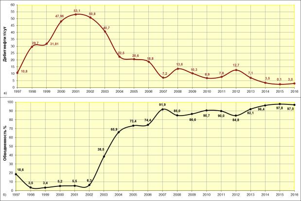 Динамика дебита нефти (а) и обводненности (б). Камынское месторождение, объект АС11, скв № 317