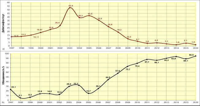 Динамика дебита нефти (а) и обводненности (б). Камынское месторождение, объект АС11, скв № 325