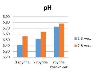 Значение pH и буферной емкости