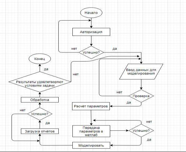 Блок-схема алгоритма интерфейса