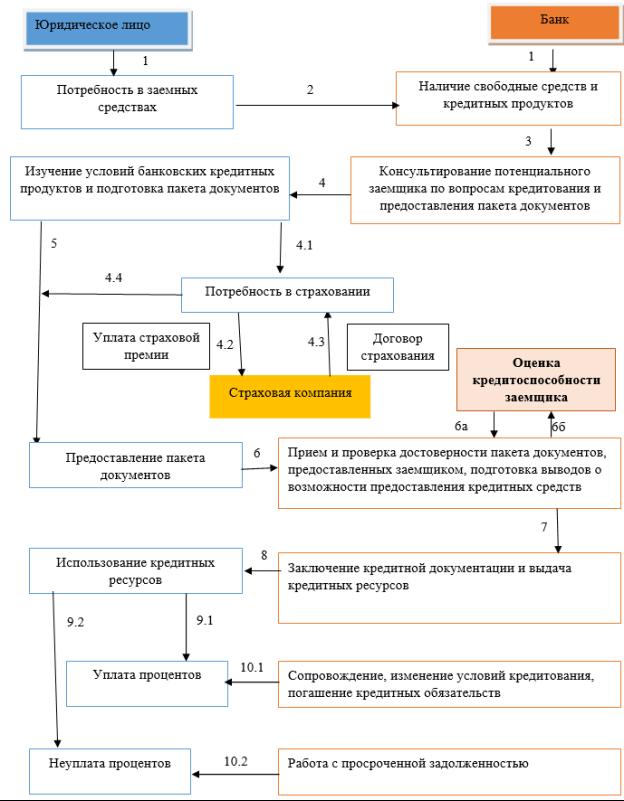 Механизм кредитования юридических лиц коммерческим банком