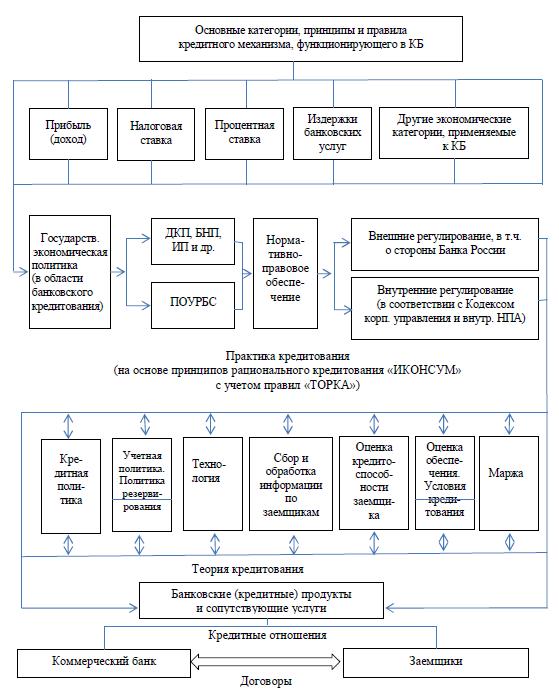 Кредитный механизм с использованием принципов «ИКОНСУМ» с учетом правил «ТОРКА»