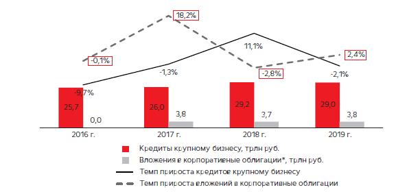 Динамика выданных кредитов крупному бизнесу российскими коммерческими банками, 2016–2019 гг. [9]