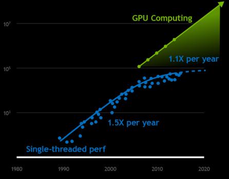 График, изображающий прогресс производительности CPU и GPU [3]
