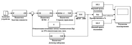 Математическая модель САР ядерного реактора
