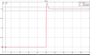 Переходный процесс при наборе мощности со 100 % до 102 % от номинальной в пропорциональной АСР