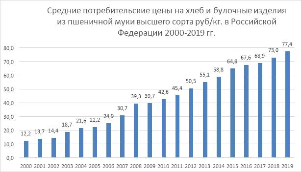 Динамика роста цен на хлеб и хлебобулочные изделия в России