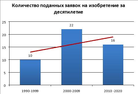 Количества подаваемых заявок за последние три десятилетия