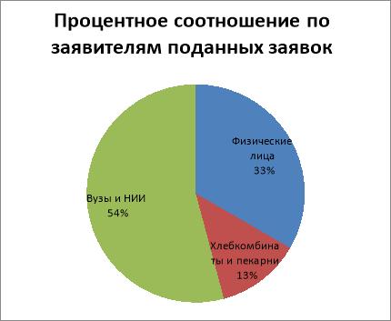 Диаграмма распределения количества заявок по категориям заявителей