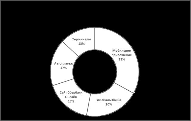 Доля платежей ЖКХ в разрезе канала обслуживания в ПАО Сбербанк