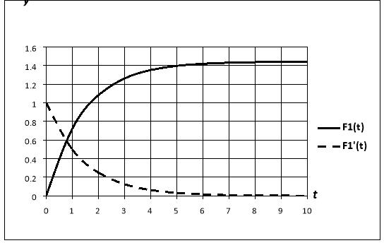 График функции  и её производной