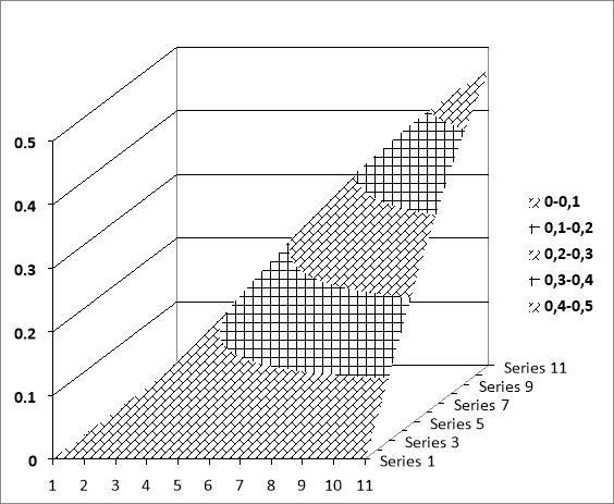 График функции двух переменных
