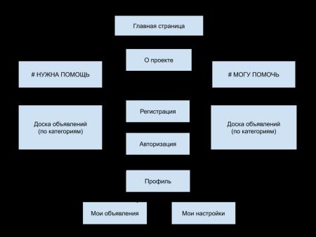 Структура онлайн-системы