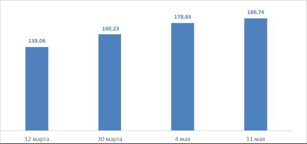 Стоимость акций компании «Microsoft Corporation» (тикер MSFT), долл. Источник: составлено на основе [1]