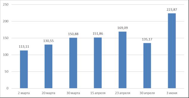 Стоимость акций компании «Zoom» (тикер ZM), долл. Источник: составлено на основе [1]