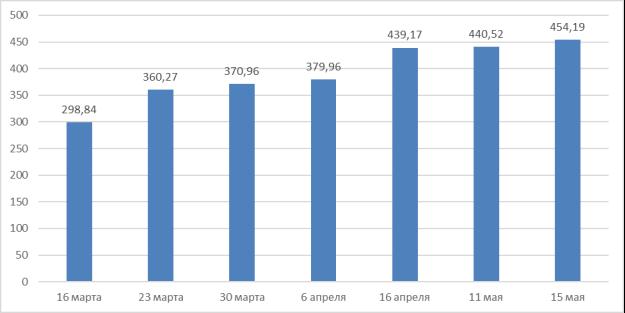 Стоимость акций компании «Netflix» (тикер NFLX), долл. Источник: составлено на основе [1]