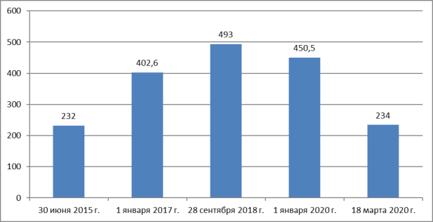 Стоимость акций компании «Роснефть» (тикер ROSN), руб. Источник: составлено на основе [1]