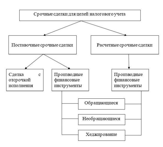 Классификация ФИ для целей налогообложения