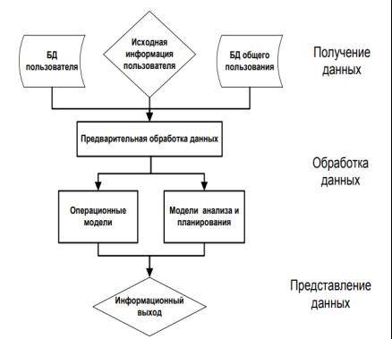 Система поддержки принятия решения