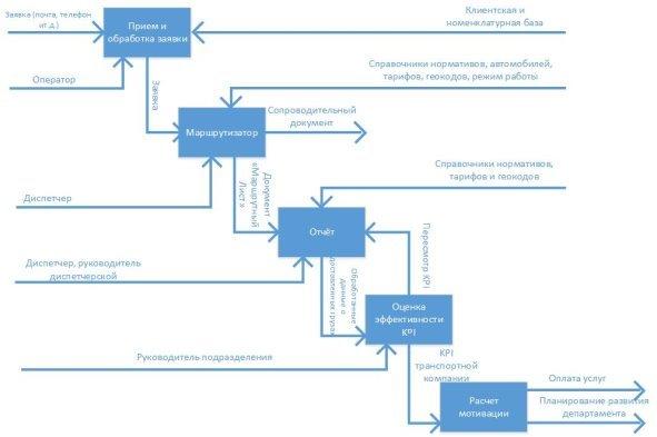 Транспортно-логистический бизнес-процесс в организации ООО «Автоколонна № 1686»