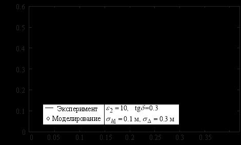 Зависимость коэффициента вариации от относительной глубины залегания грунтовых вод