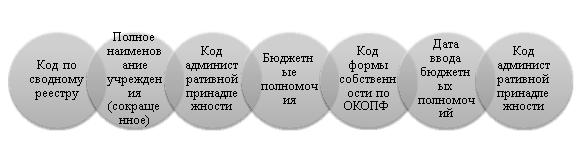 Структура сводного реестра